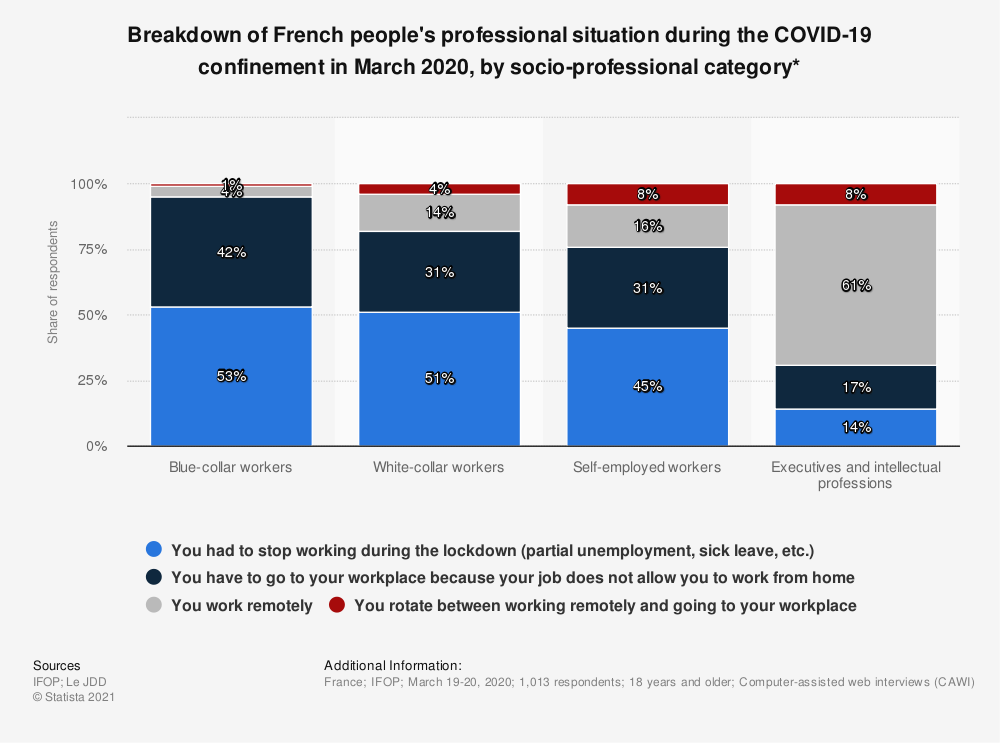 Statistic: Breakdown of French people's professional situation during the COVID-19 confinement in March 2020, by socio-professional category*   Statista