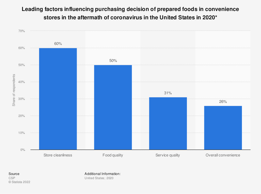 Statistic: Leading factors influencing purchasing decision of prepared foods in convenience stores in the aftermath of coronavirus in the United States in 2020* | Statista
