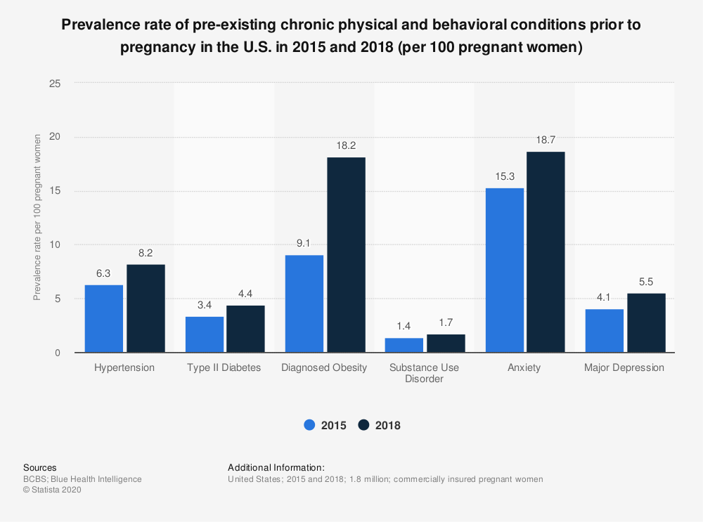 Statistic: Prevalence rate of pre-existing chronic physical and behavioral conditions prior to pregnancy in the U.S. in 2015 and 2018 (per 100 pregnant women) | Statista