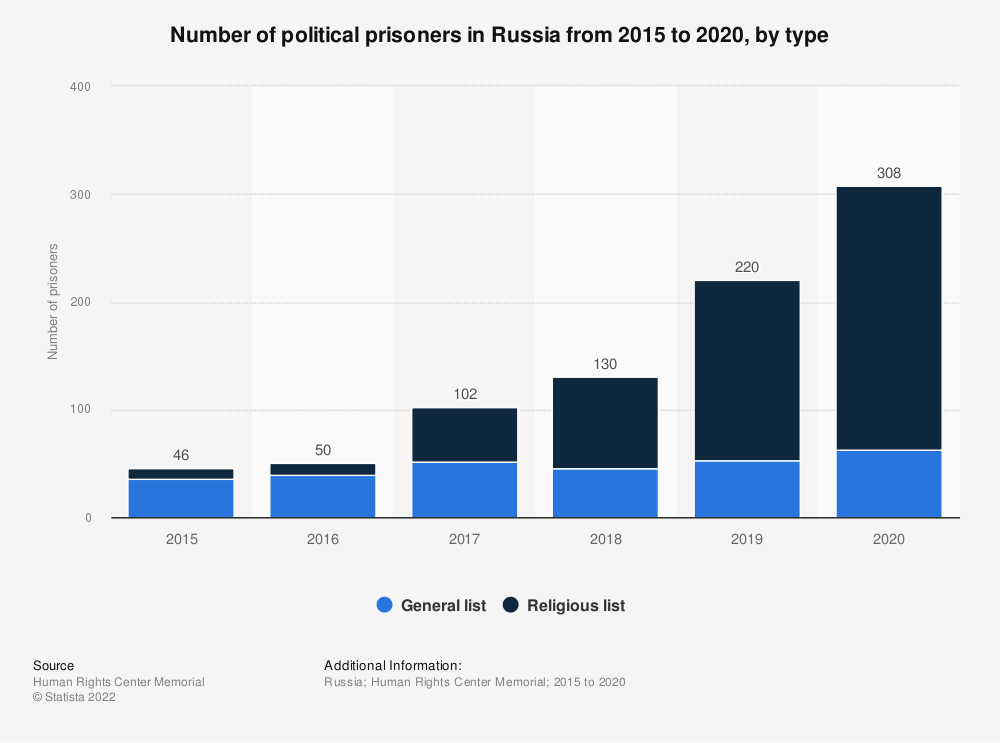 Statistic: Number of political prisoners in Russia from 2015 to 2020, by type* | Statista