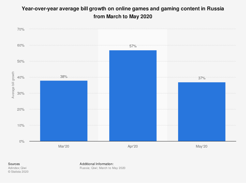 Statistic: Year-over-year average bill growth on online games and gaming content in Russia from March to May 2020 | Statista