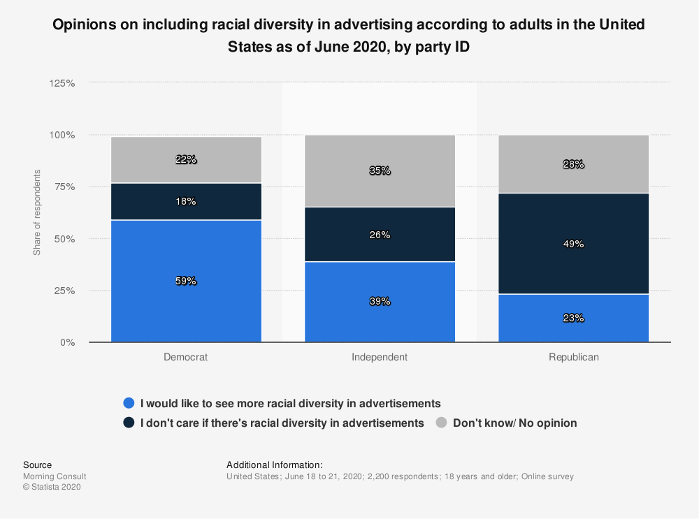 Statistic: Opinions on including racial diversity in advertising according to adults in the United States as of June 2020, by party ID   Statista