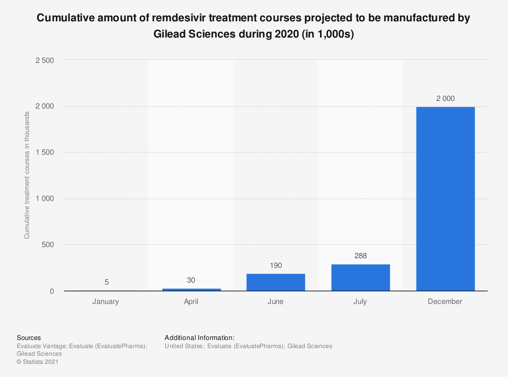 Statistic: Cumulative amount of remdesivir treatment courses projected to be manufactured by Gilead Sciences during 2020 (in 1,000s) | Statista