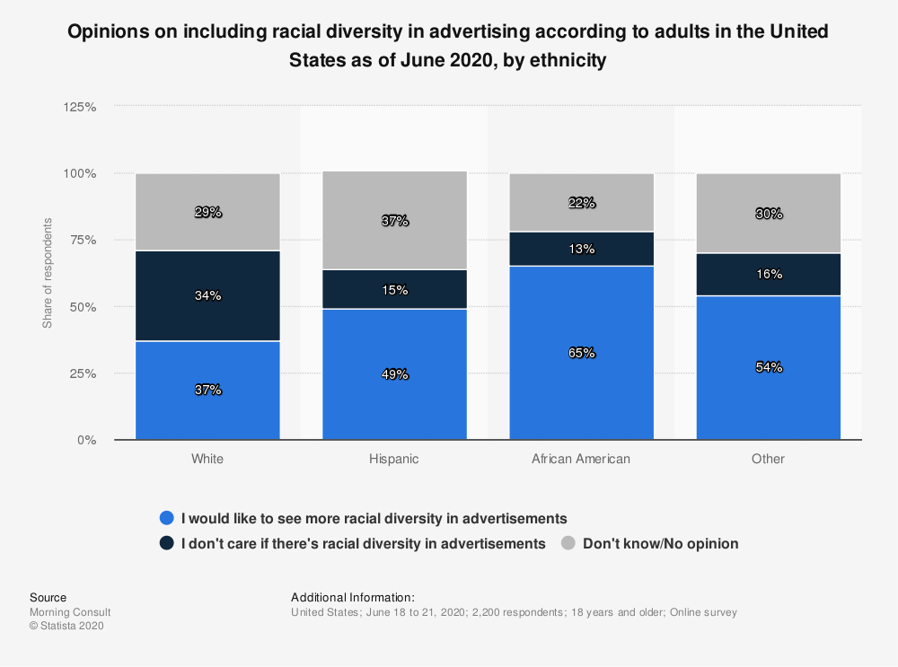 Statistic: Opinions on including racial diversity in advertising according to adults in the United States as of June 2020, by ethnicity   Statista