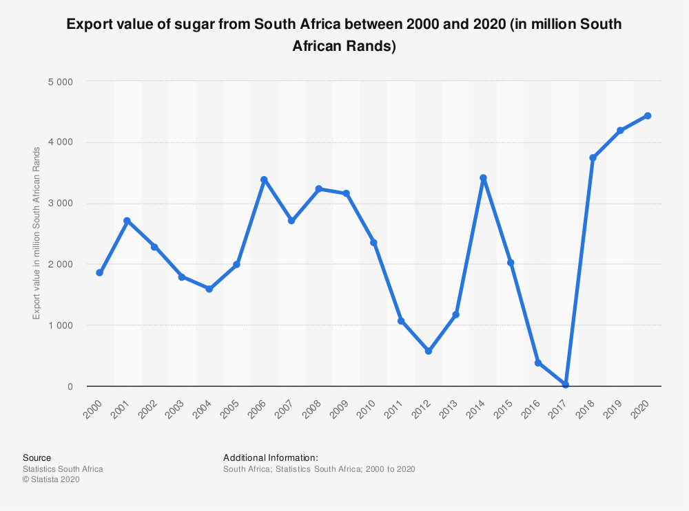 Statistic: Export value of sugar from South Africa between 2000 and 2020 (in million South African Rands)   Statista