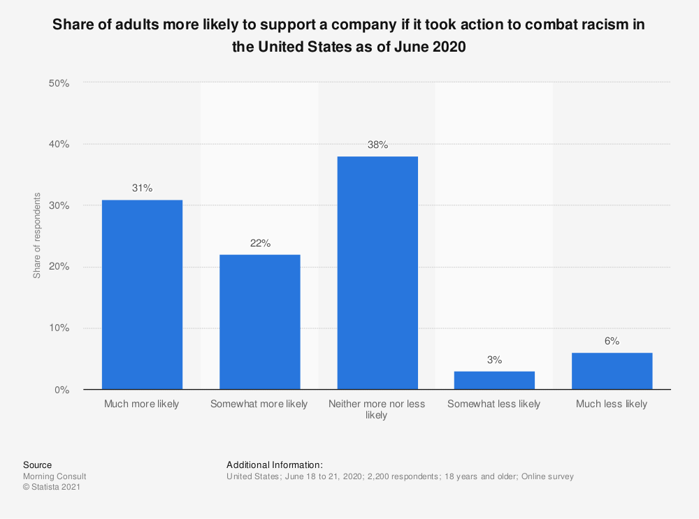 Statistic: Share of adults more likely to support a company if it took action to combat racism in the United States as of June 2020 | Statista