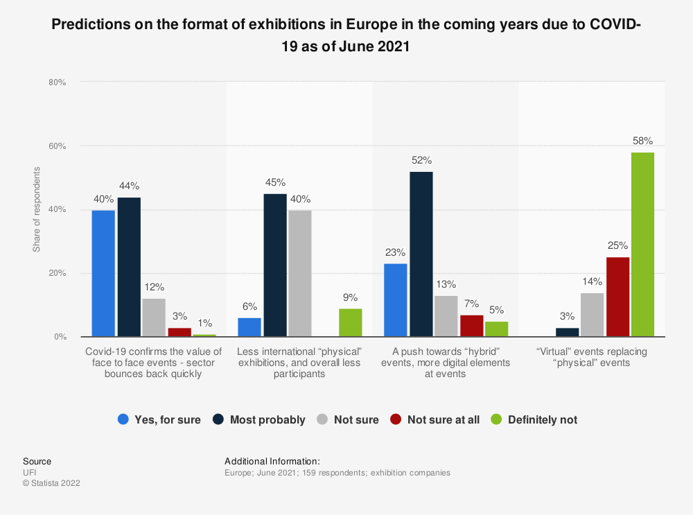 Statistic: Predictions on the format of exhibitions in Europe in the coming years due to COVID-19 as of December 2020 | Statista