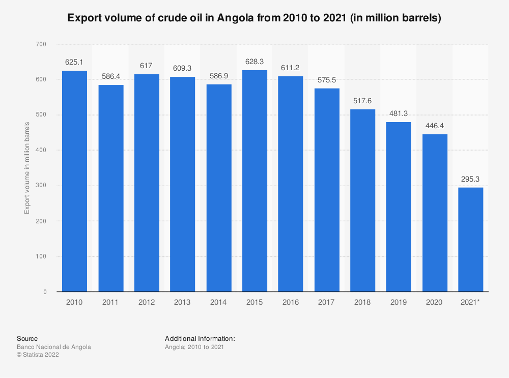 Statistic: Export volume of crude oil in Angola from the 1st quarter of 2019 to the 3rd quarter of 2020 (in million barrels)   Statista