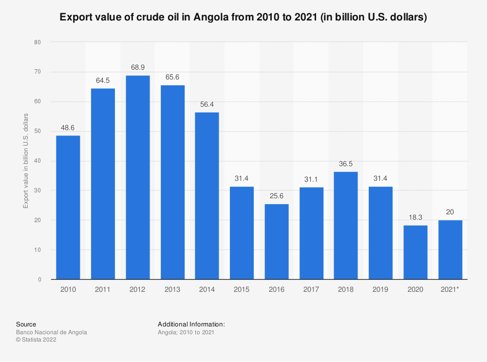 Statistic: Export value of crude oil in Angola from the 1st quarter of 2019 to the 3rd quarter of 2020 (in million U.S. dollars) | Statista