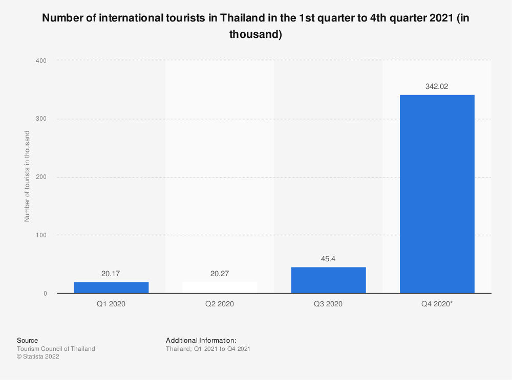 Statistic: Quarterly number of international tourists in Thailand in the first quarter to second quarter of 2020 with forecasted figures until fourth quarter of 2020 (in millions)   Statista