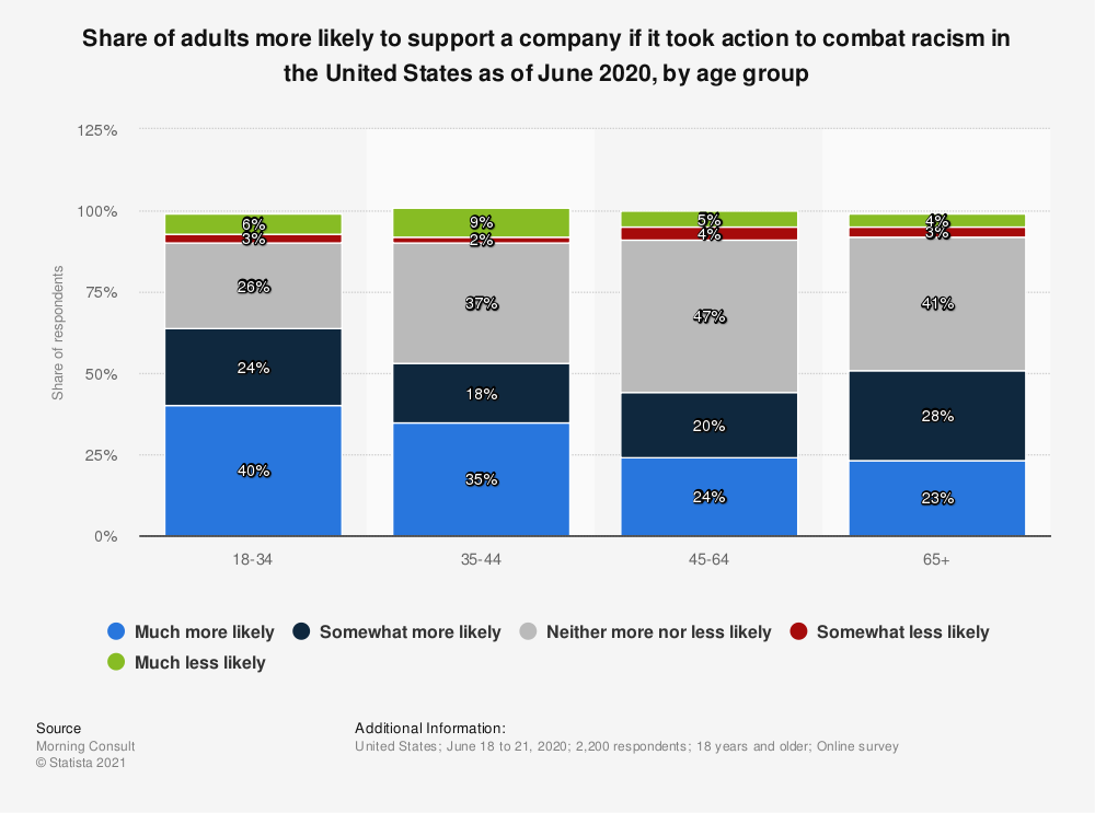 Statistic: Share of adults more likely to support a company if it took action to combat racism in the United States as of June 2020, by age group | Statista