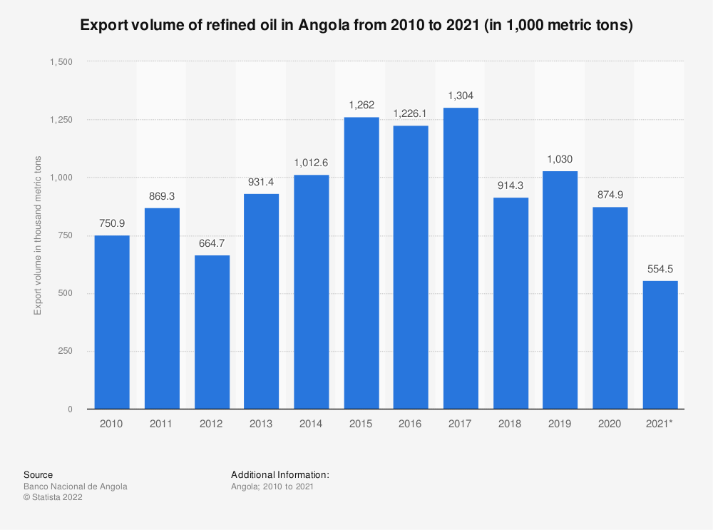 Statistic: Export volume of refined oil in Angola from the 1st quarter of 2019 to the 3rd quarter of 2020 (in metric tons)   Statista