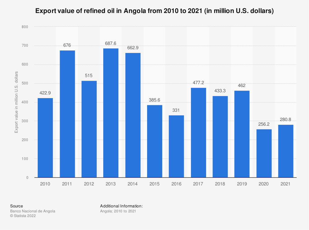 Statistic: Export value of refined oil in Angola from the 1st quarter of 2019 to the 3rd quarter of 2020 (in million U.S. dollars) | Statista