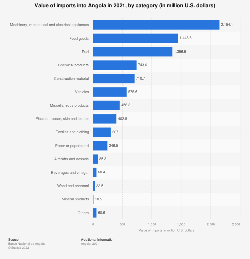 Statistic: Value of imports into Angola in 2020, by category (in million U.S. dollars) | Statista
