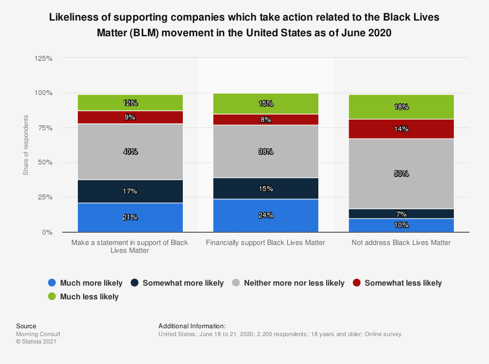 Statistic: Likeliness of supporting companies which take action related to the Black Lives Matter (BLM) movement in the United States as of June 2020 | Statista