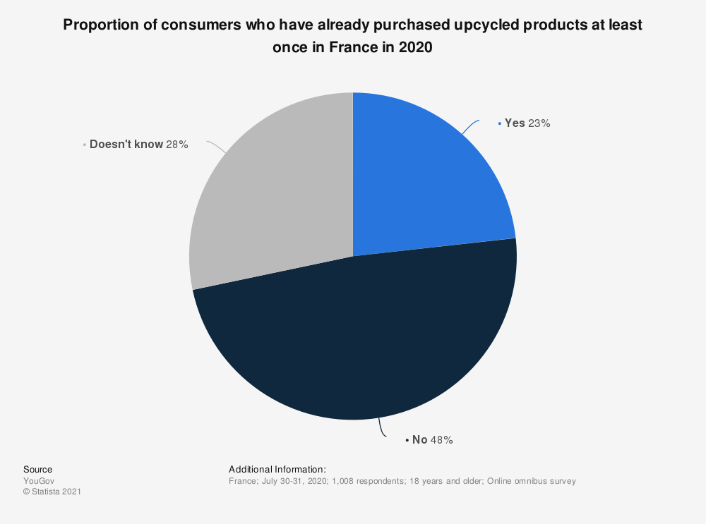 Statistic: Proportion of consumers who have already purchased upcycled products at least once in France in 2020 | Statista