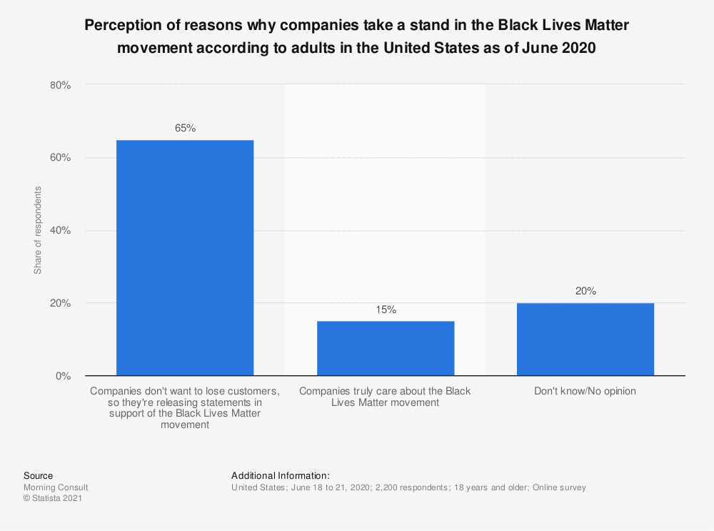 Statistic: Perception of reasons why companies take a stand in the Black Lives Matter movement according to adults in the United States as of June 2020 | Statista
