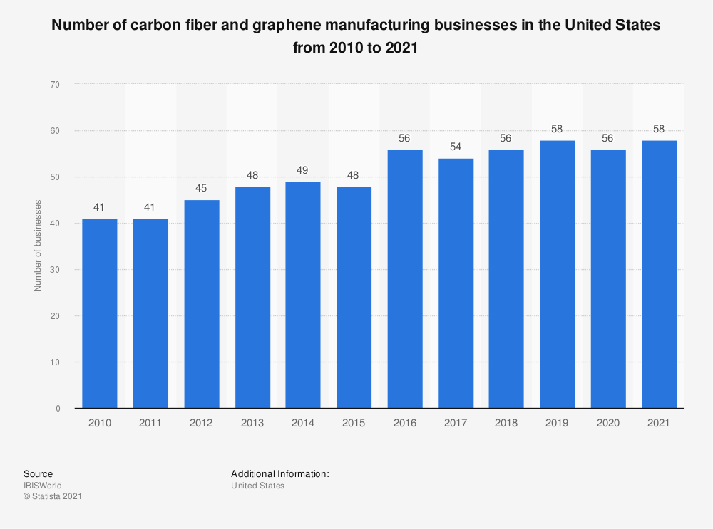Statistic: Number of carbon fiber and graphene manufacturing businesses in the United States from 2010 to 2020 | Statista