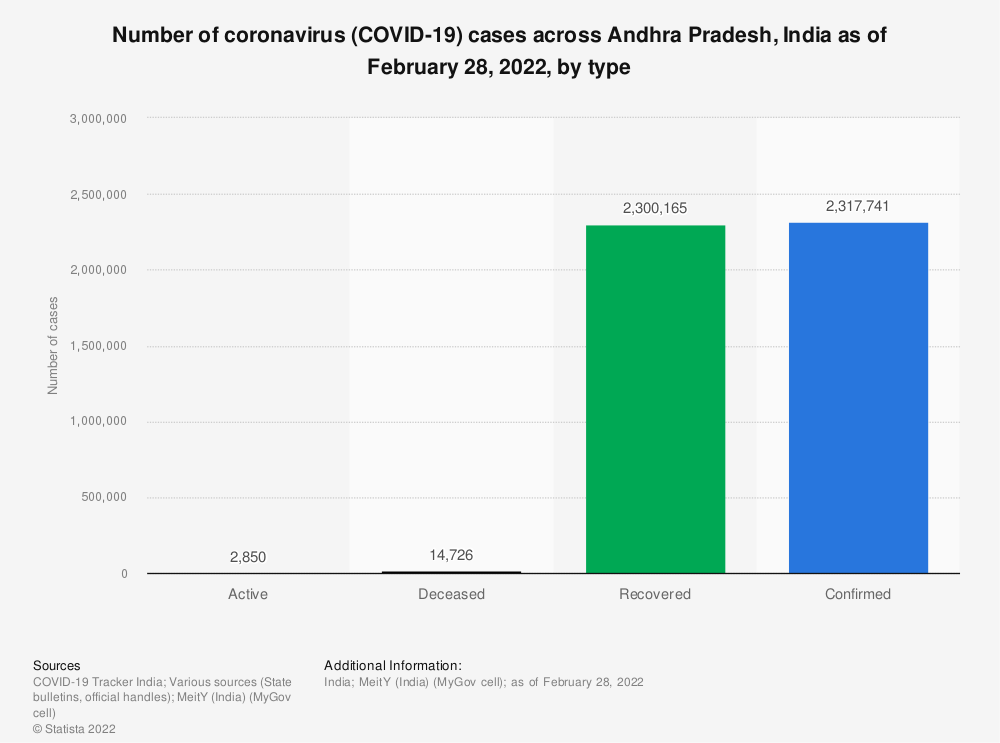 Statistic: Number of coronavirus (COVID-19) cases across Andhra Pradesh, India as of October 23, 2020, by type | Statista