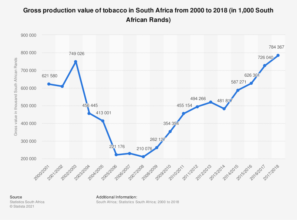 Statistic: Gross production value of tobacco in South Africa from 2000 to 2018 (in 1,000 South African Rands)   Statista