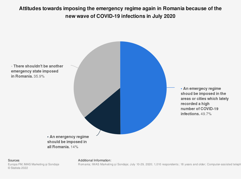 Statistic: Attitudes towards imposing the emergency regime again in Romania because of the new wave of COVID-19 infections in July 2020 | Statista
