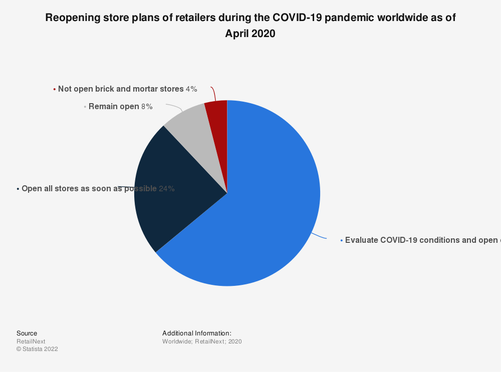 Statistic: Reopening store plans of retailers during the COVID-19 pandemic worldwide as of April 2020 | Statista