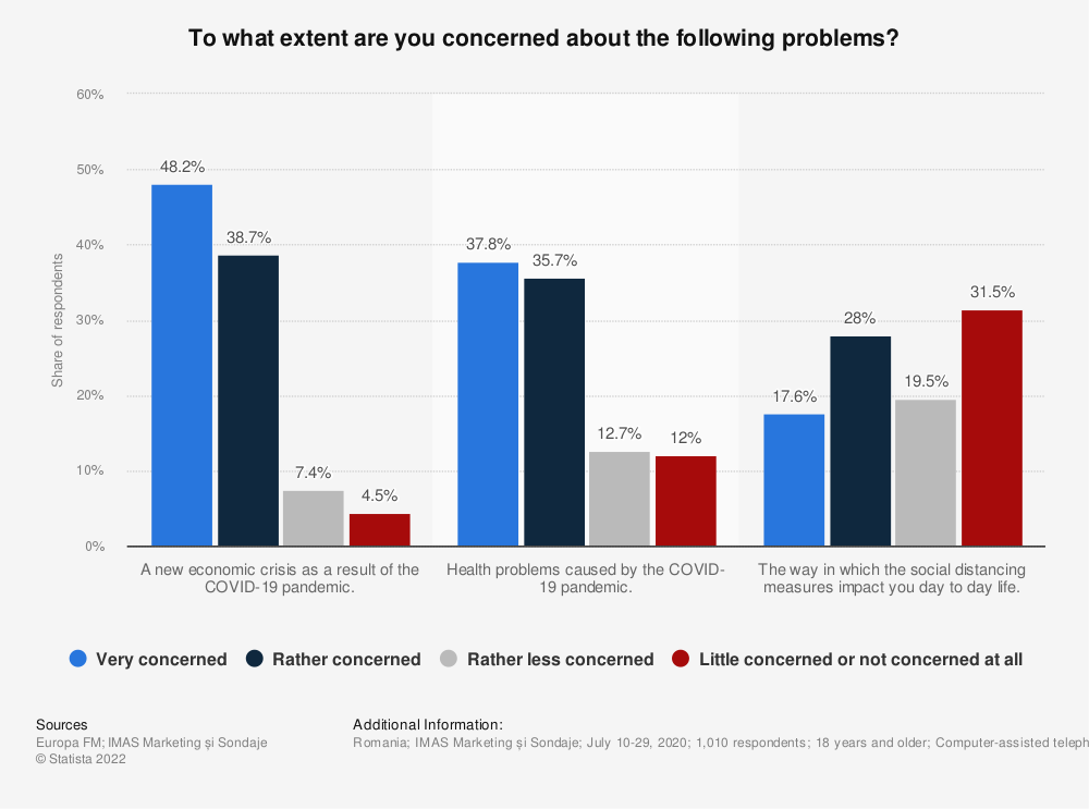 Statistic: To what extent are you concerned about the following problems? | Statista