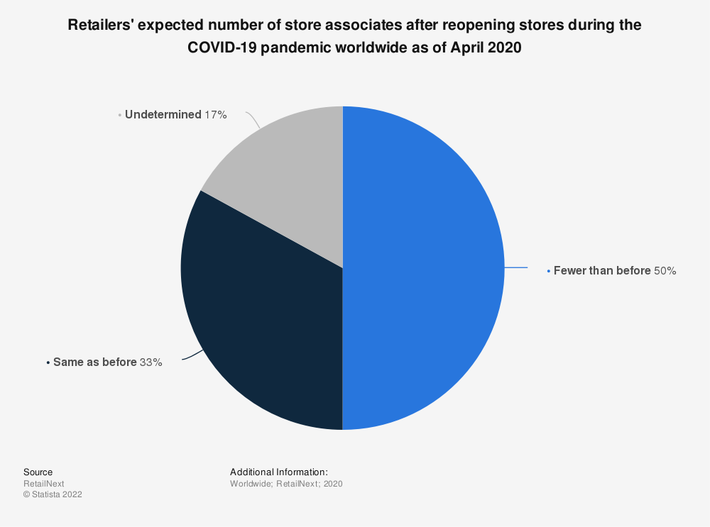 Statistic: Retailers' expected number of store associates after reopening stores during the COVID-19 pandemic worldwide as of April 2020   Statista
