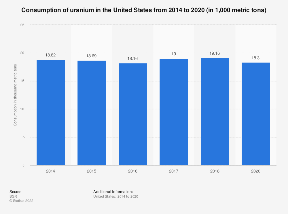 Statistic: Uranium consumption in the United States from 2014 to 2018 (in 1,000 metric tons)* | Statista