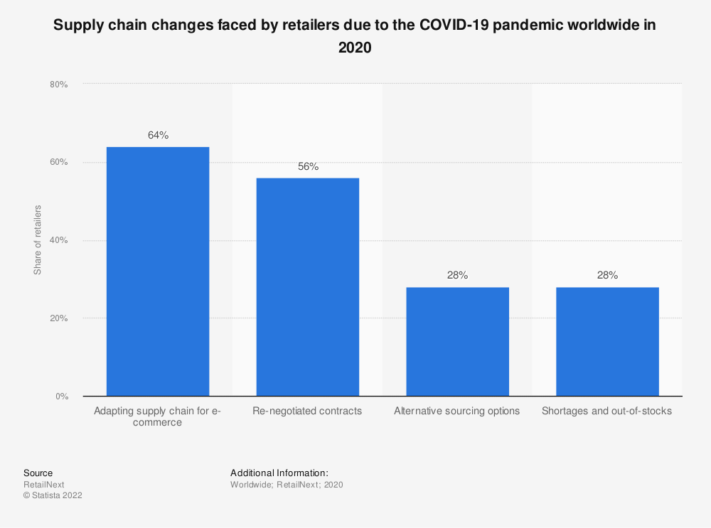Statistic: Supply chain changes faced by retailers due to the COVID-19 pandemic worldwide in 2020 | Statista