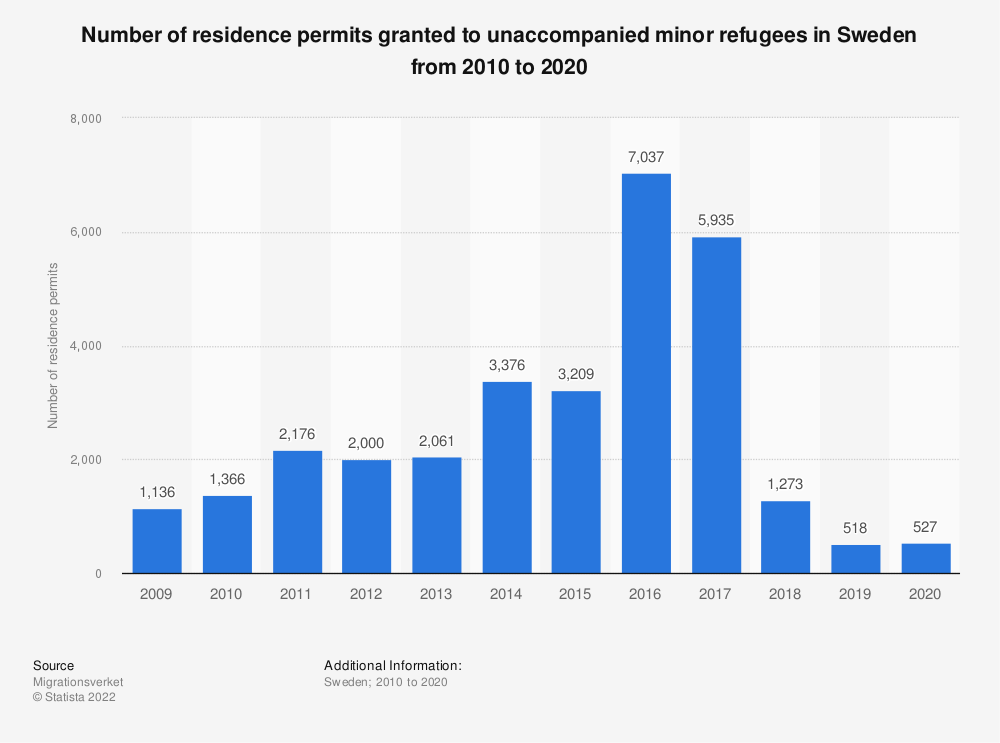 Statistic: Number of residence permits granted to unaccompanied minor refugees in Sweden from 2009 to 2019   Statista