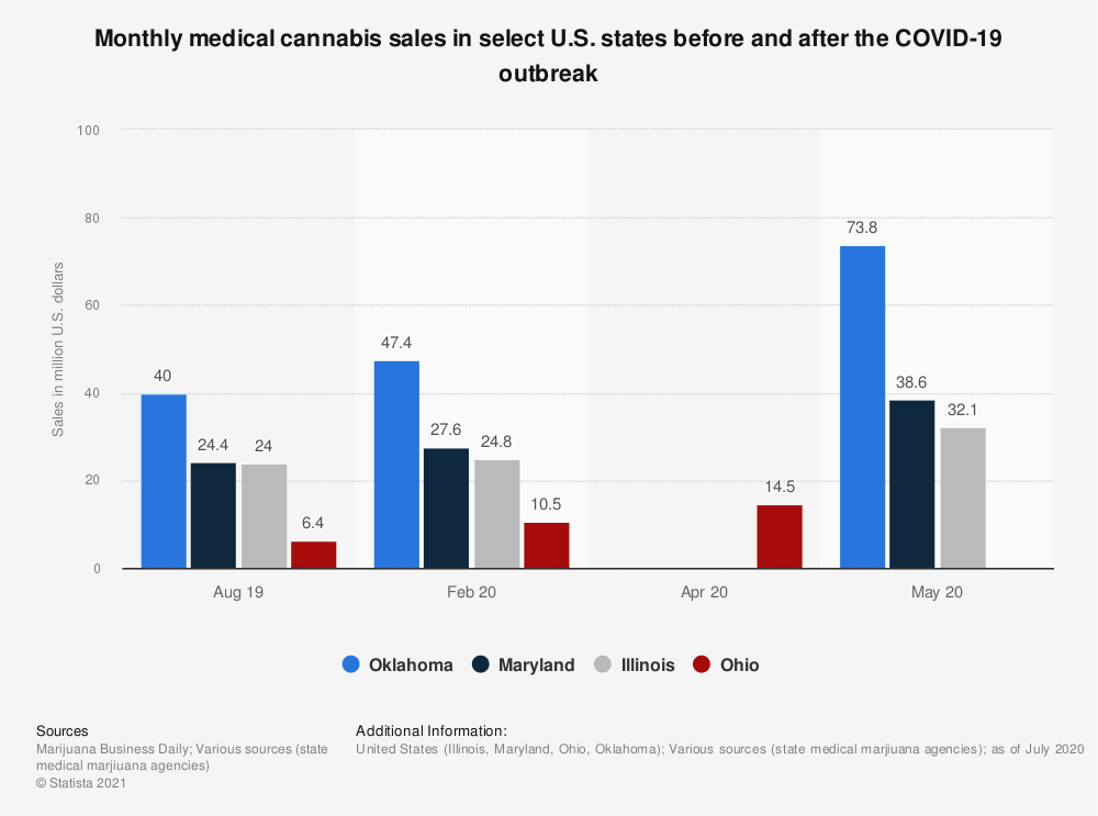 Statistic: Monthly medical cannabis sales in select U.S. states before and after the COVID-19 outbreak | Statista