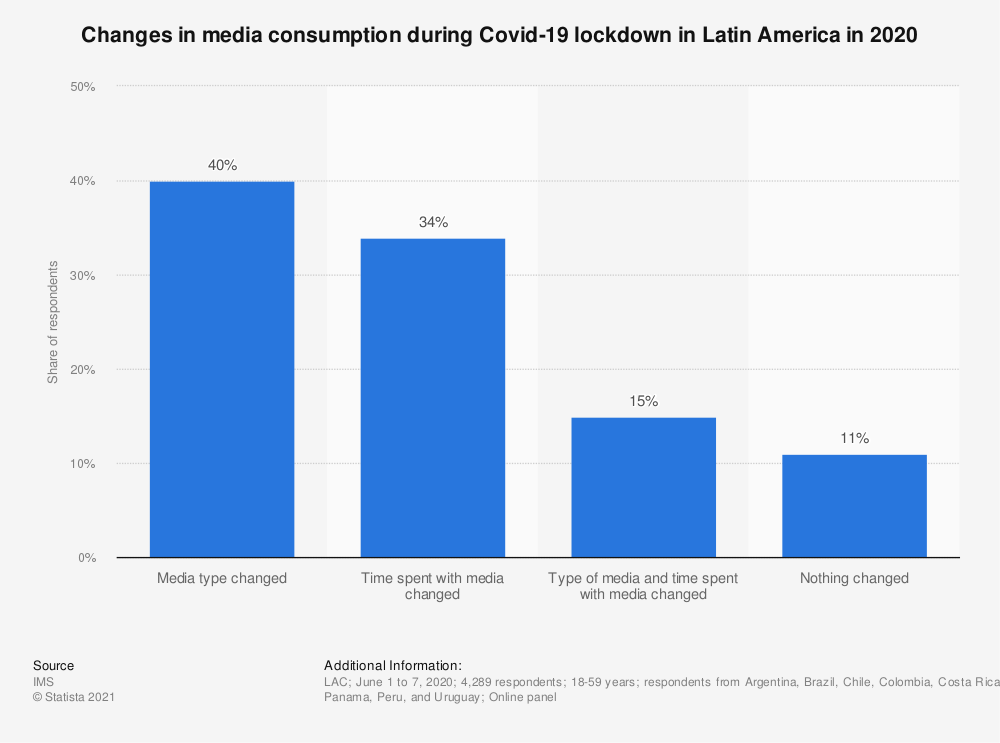 Statistic: Changes in media consumption during Covid-19 lockdown in Latin America in 2020 | Statista