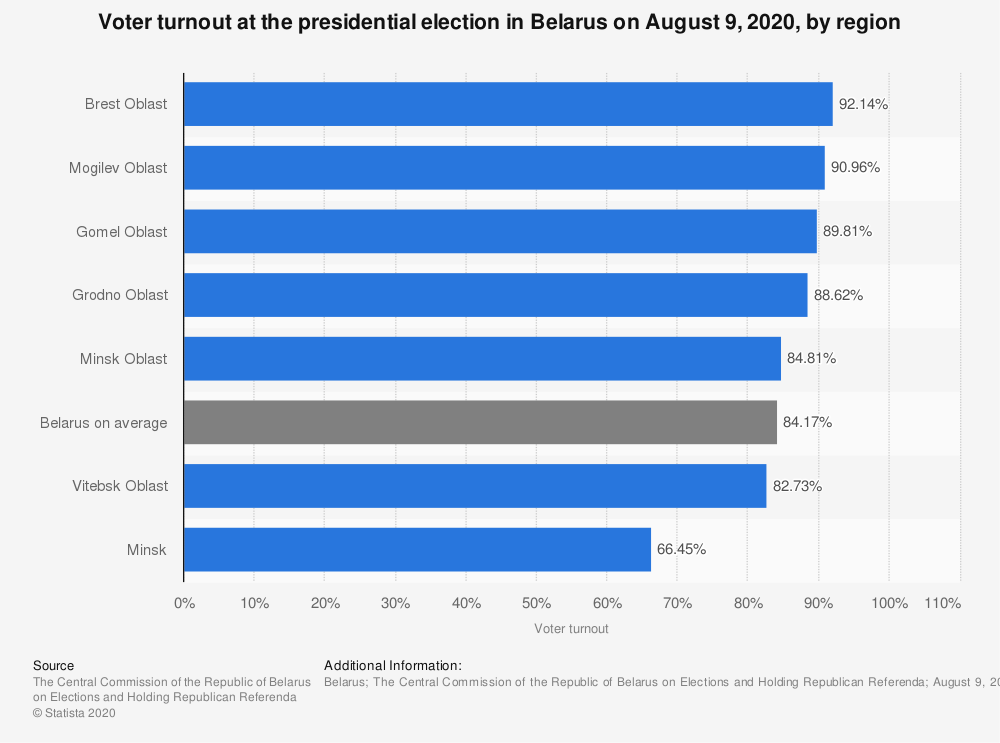 Statistic: Voter turnout at the presidential election in Belarus on August 9, 2020, by region* | Statista