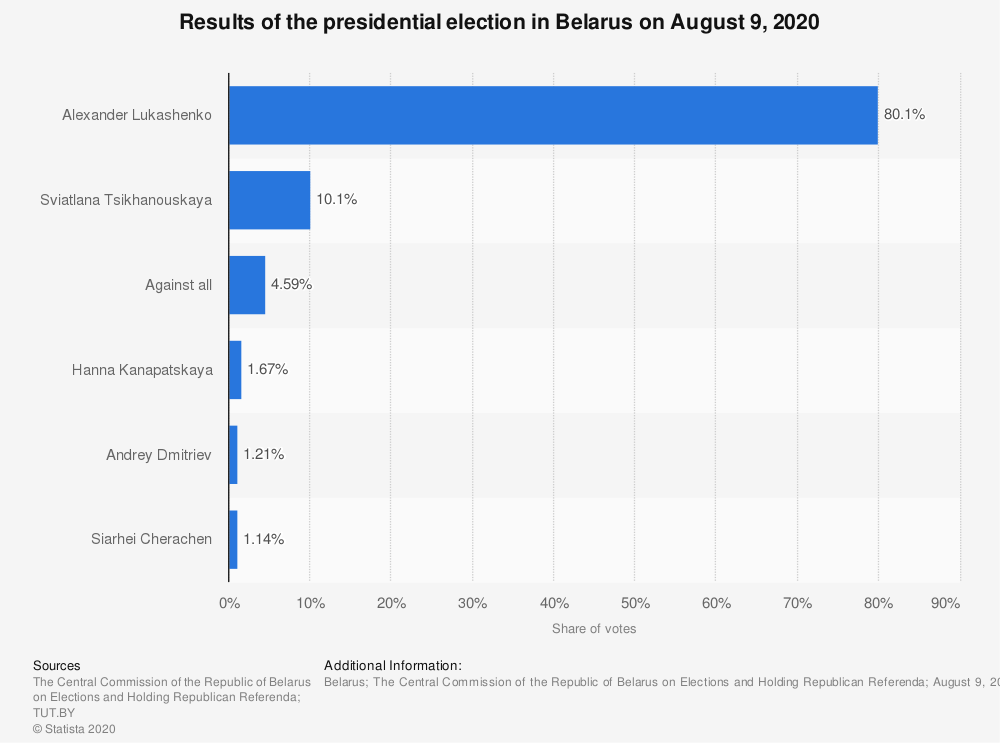 Statistic: Results of the presidential election in Belarus on August 9, 2020 | Statista