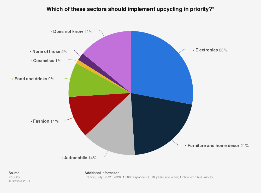 Statistic: Which of these sectors should implement upcycling in priority?*   Statista