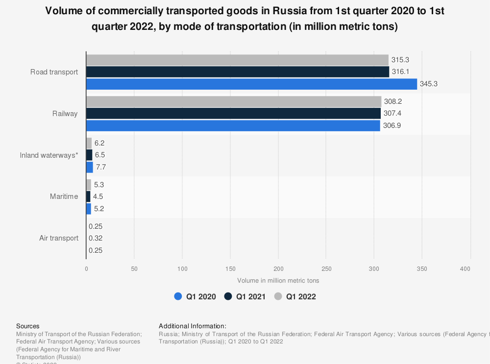 Statistic: Volume of commercially transported goods in Russia from 2018 to 2019, by mode of transportation (in million metric tons)  | Statista