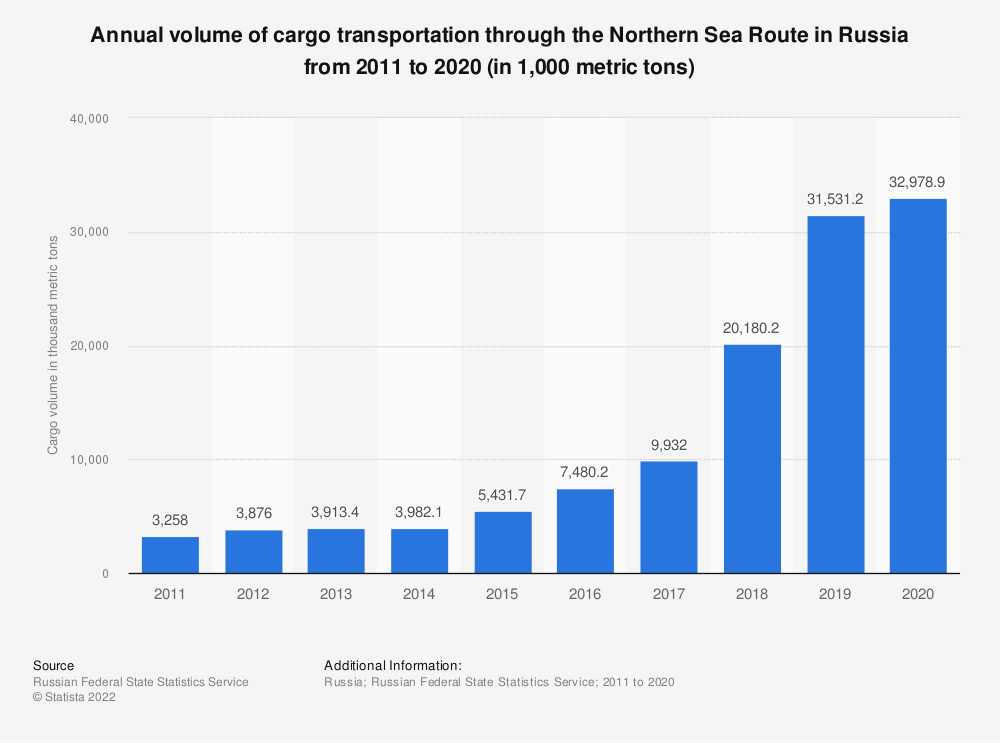 Statistic: Annual volume of cargo transportation through the Northern Sea Route in Russia from 2011 to 2020 (in 1,000 metric tons) | Statista