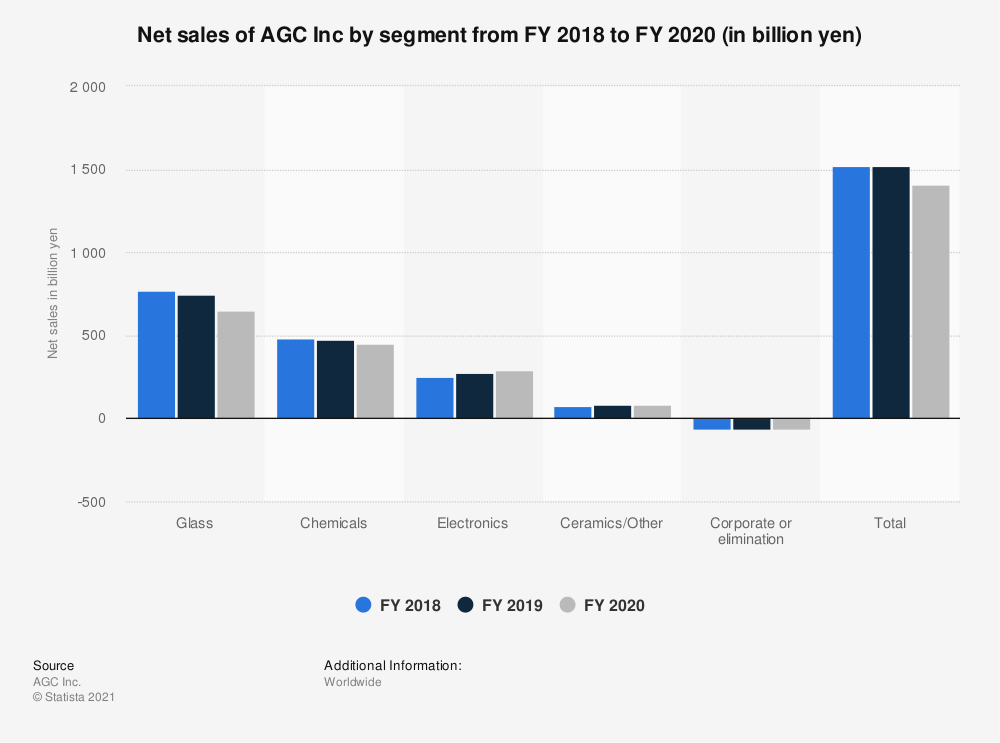 Statistic: Net sales of AGC Inc by segment in FY 2018 and FY 2019 (in billion yen) | Statista