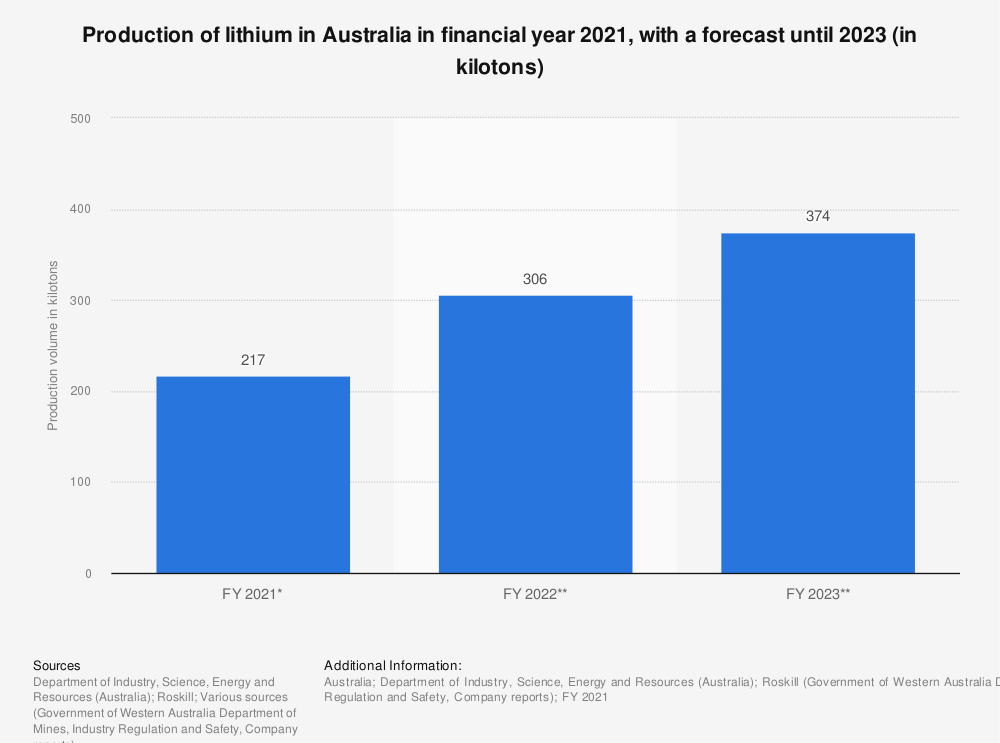 Statistic: Production volume of lithium in Australia in financial year 2021, with a forecast until 2023 (in kilotons) | Statista