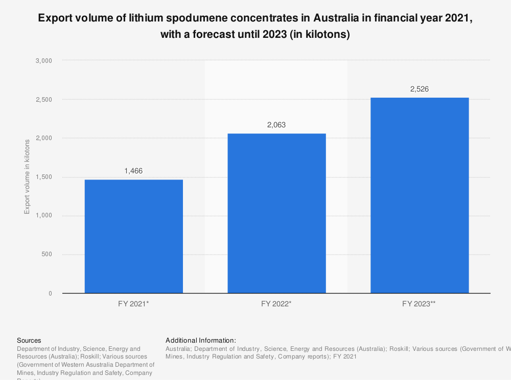 Statistic: Export volume of lithium in Australia from financial year 2019 to 2020, with a forecast until 2022 (in kilotons) | Statista