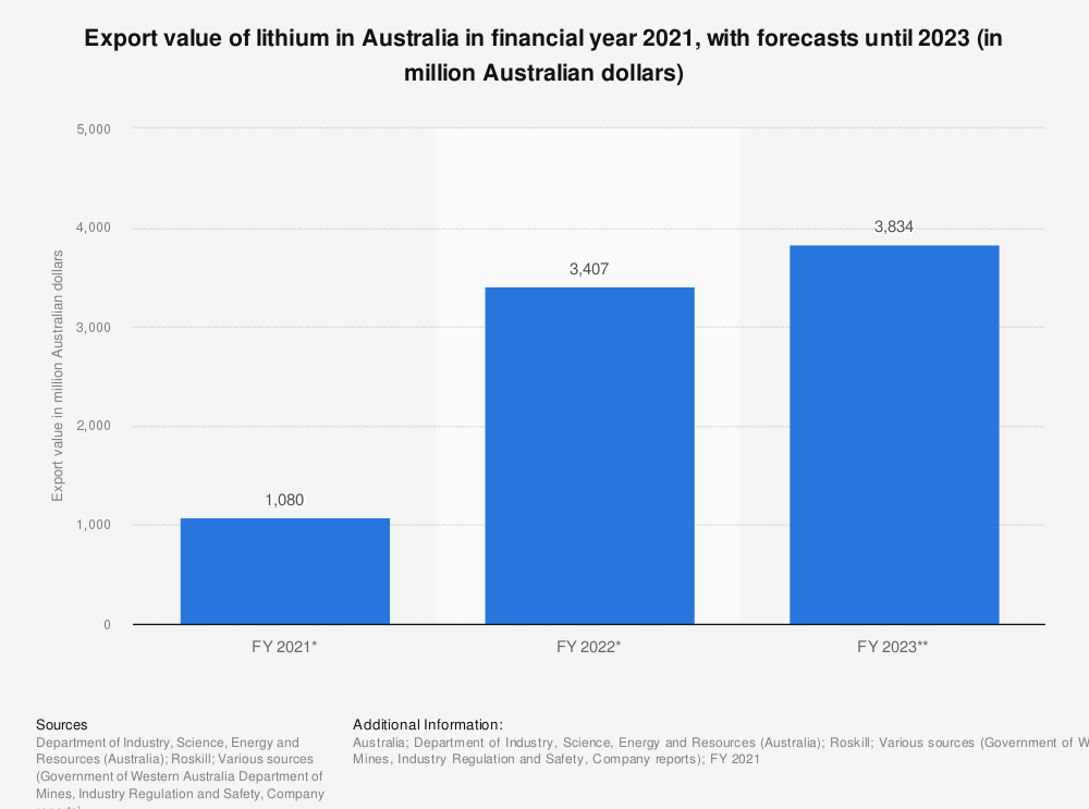 Statistic: Export value of lithium in Australia in financial year 2020, with forecasts until 2026 (in million Australian dollars) | Statista