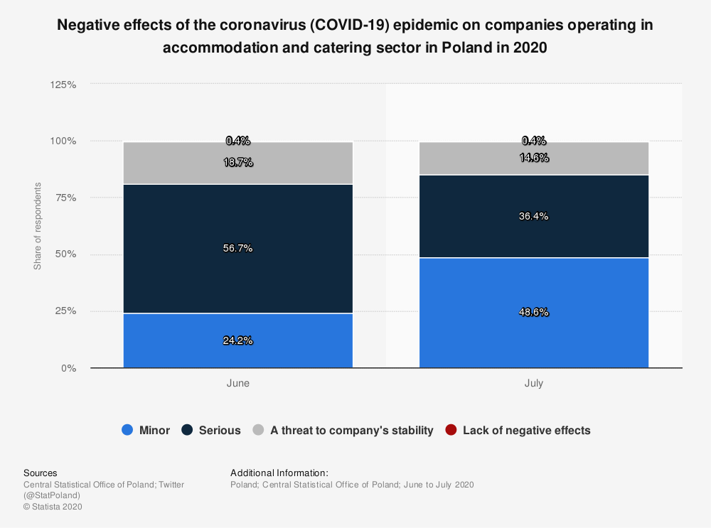 Statistic: Negative effects of the coronavirus (COVID-19) epidemic on companies operating in accommodation and catering sector in Poland in 2020 | Statista