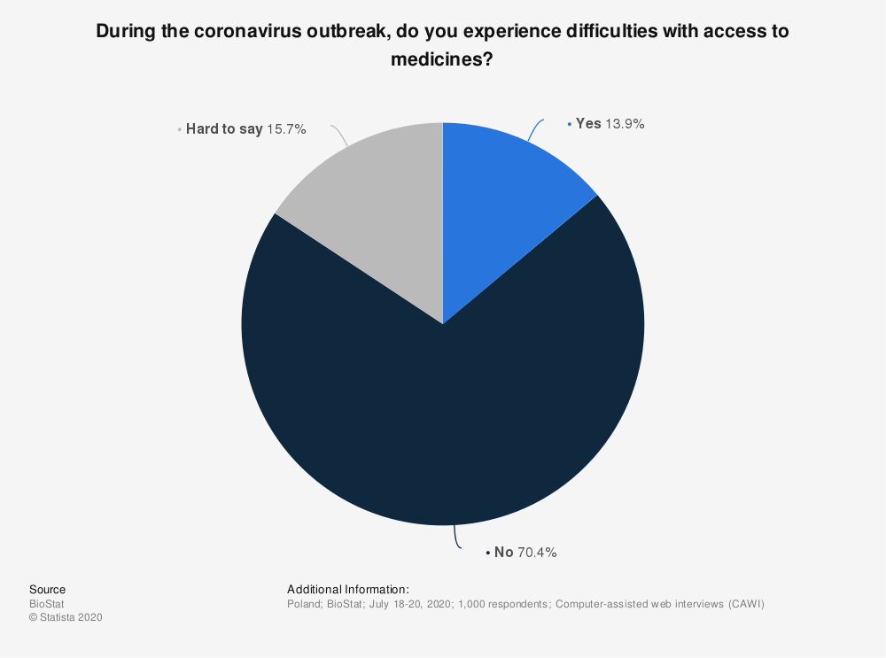 Statistic: During the coronavirus outbreak, do you experience difficulties with access to medicines?   Statista