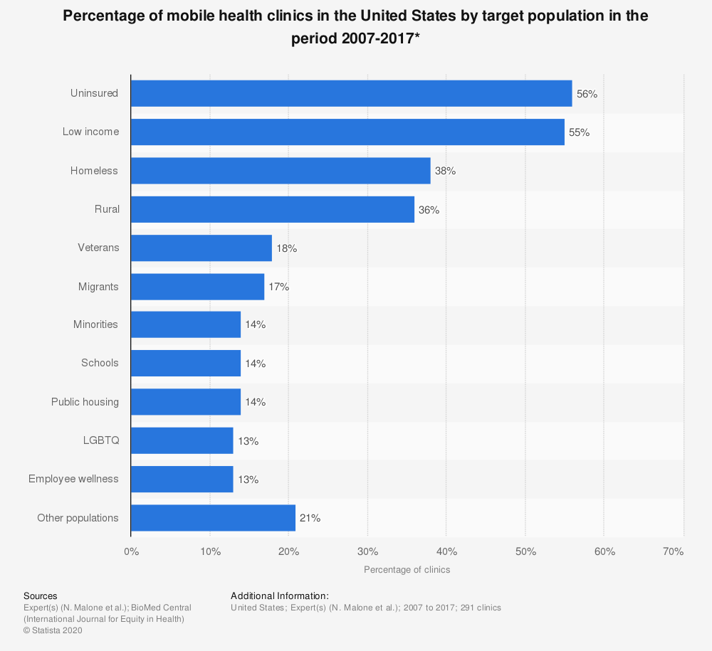 Statistic: Percentage of mobile health clinics in the United States by target population in the period 2007-2017* | Statista