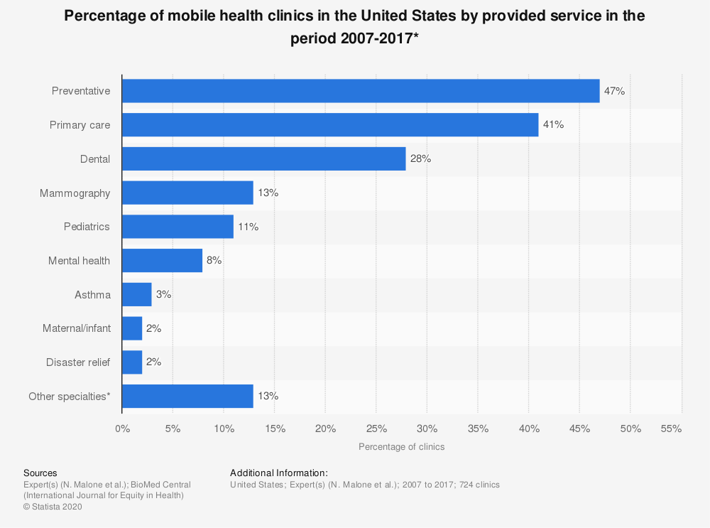 Statistic: Percentage of mobile health clinics in the United States by provided service in the period 2007-2017* | Statista