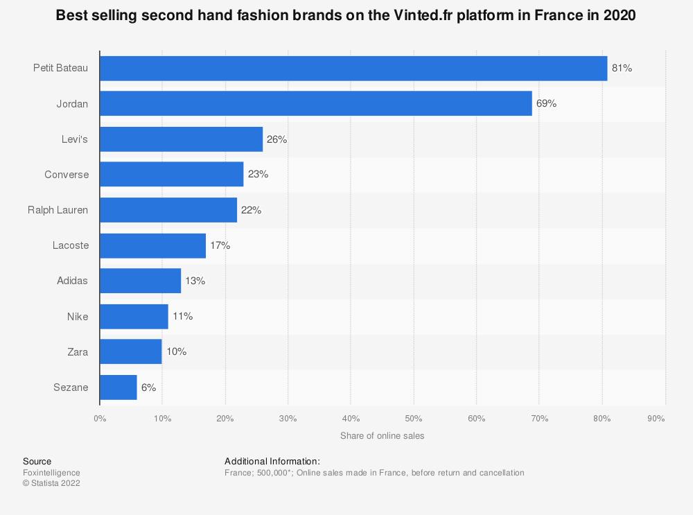 Statistic: Best selling second hand fashion brands on the Vinted.fr platform in France in 2020   Statista