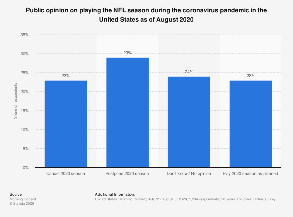 Statistic: Public opinion on playing the NFL season during the coronavirus pandemic in the United States as of August 2020 | Statista