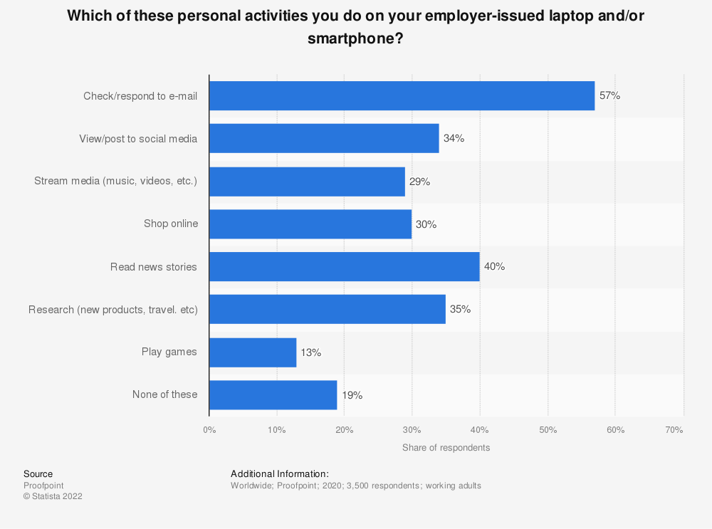 Statistic: Which of these personal activities you do on your employer-issued laptop and/or smartphone? | Statista