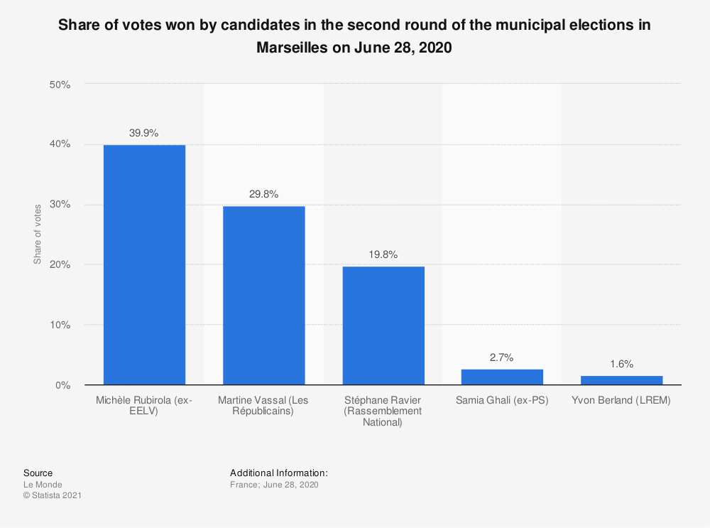 Statistic: Share of votes won by candidates in the second round of the municipal elections in Marseilles on June 28, 2020 | Statista